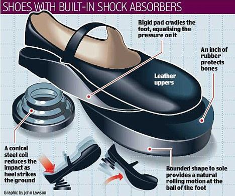 Туфли на пружинах от Хелены Бонэм Картер